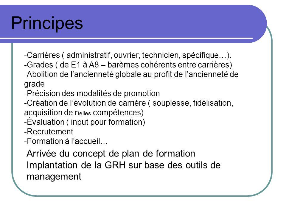 Principes -Carrières ( administratif, ouvrier, technicien, spécifique…). -Grades ( de E1 à A8 – barèmes cohérents entre carrières) -Abolition de lanci