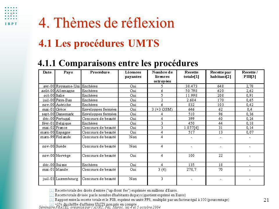 Séminaire FRATEL organisé par lANRT, Fès, Maroc, les 4 et 5 octobre 2004 21 4. Thèmes de réflexion 4.1 Les procédures UMTS 4.1.1 Comparaisons entre le