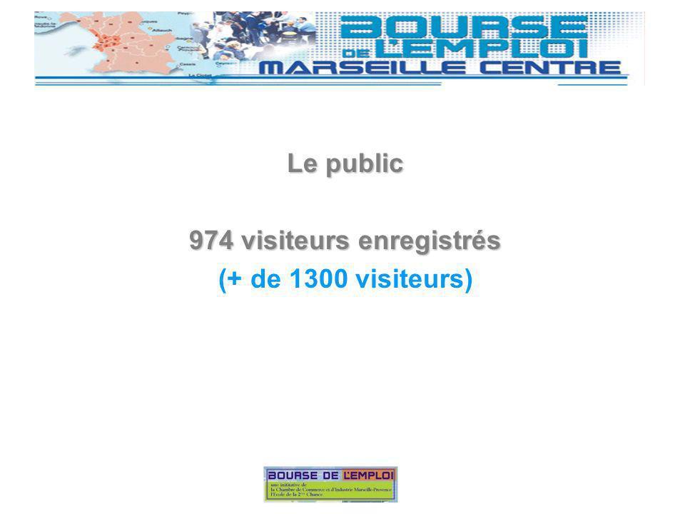 Le public 974 visiteurs enregistrés (+ de 1300 visiteurs)