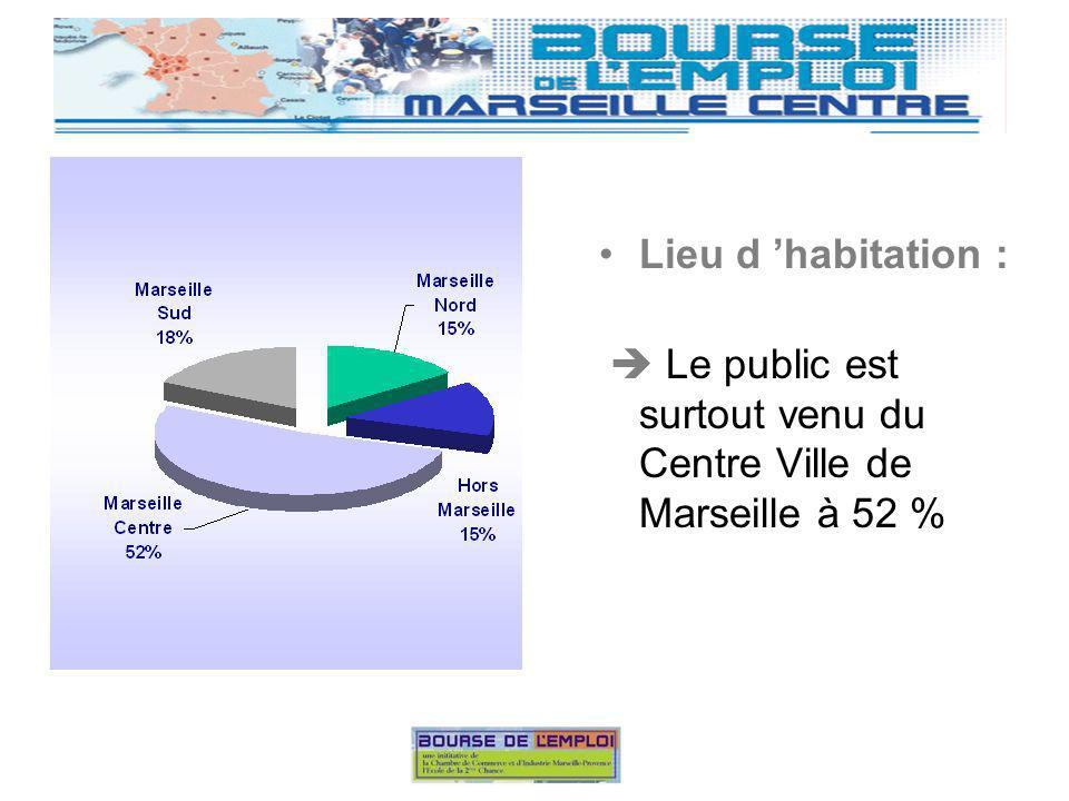 Lieu d habitation : Le public est surtout venu du Centre Ville de Marseille à 52 %