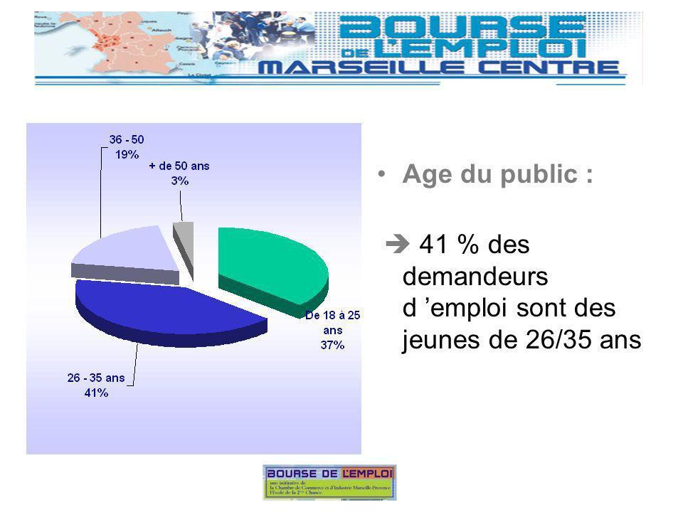 Age du public : 41 % des demandeurs d emploi sont des jeunes de 26/35 ans
