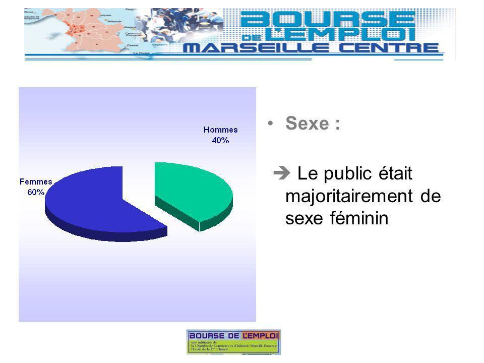 Sexe : Le public était majoritairement de sexe féminin