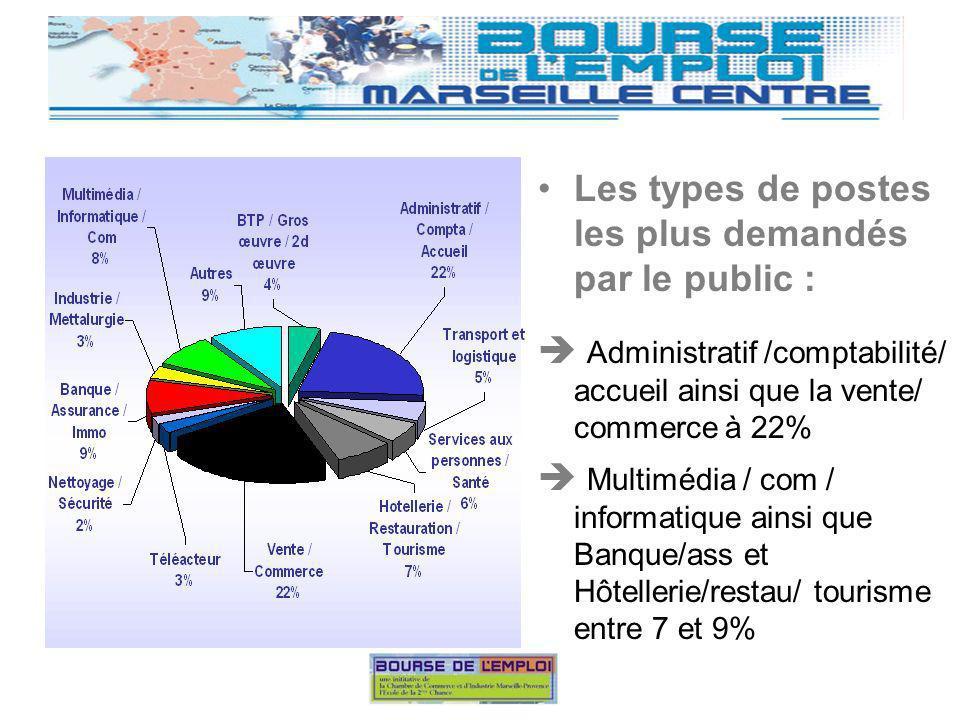Les types de postes les plus demandés par le public : Administratif /comptabilité/ accueil ainsi que la vente/ commerce à 22% Multimédia / com / informatique ainsi que Banque/ass et Hôtellerie/restau/ tourisme entre 7 et 9%