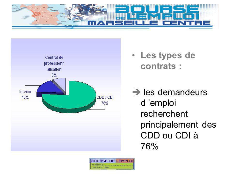 Les types de contrats : les demandeurs d emploi recherchent principalement des CDD ou CDI à 76%