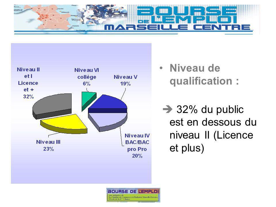 Niveau de qualification : 32% du public est en dessous du niveau II (Licence et plus) Parole aux partenaires …