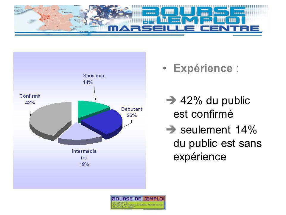 Expérience : 42% du public est confirmé seulement 14% du public est sans expérience