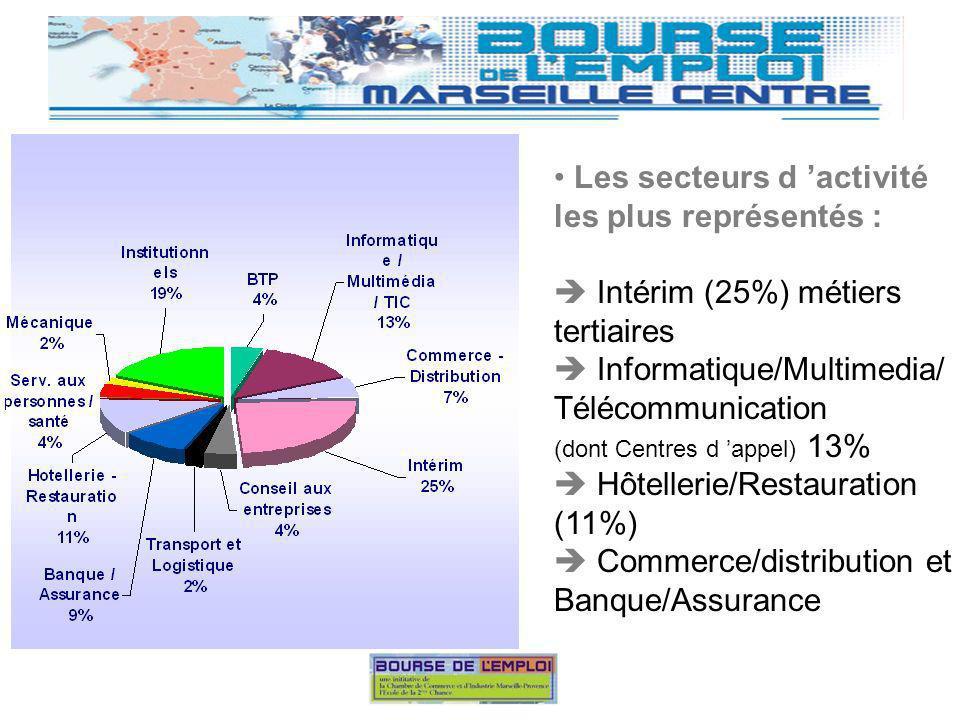 Les natures de postes les plus recherchés : Téléacteurs (59%) Vente/commerce, Hôtellerie / Restauration Banque / Assurance Mais attention .