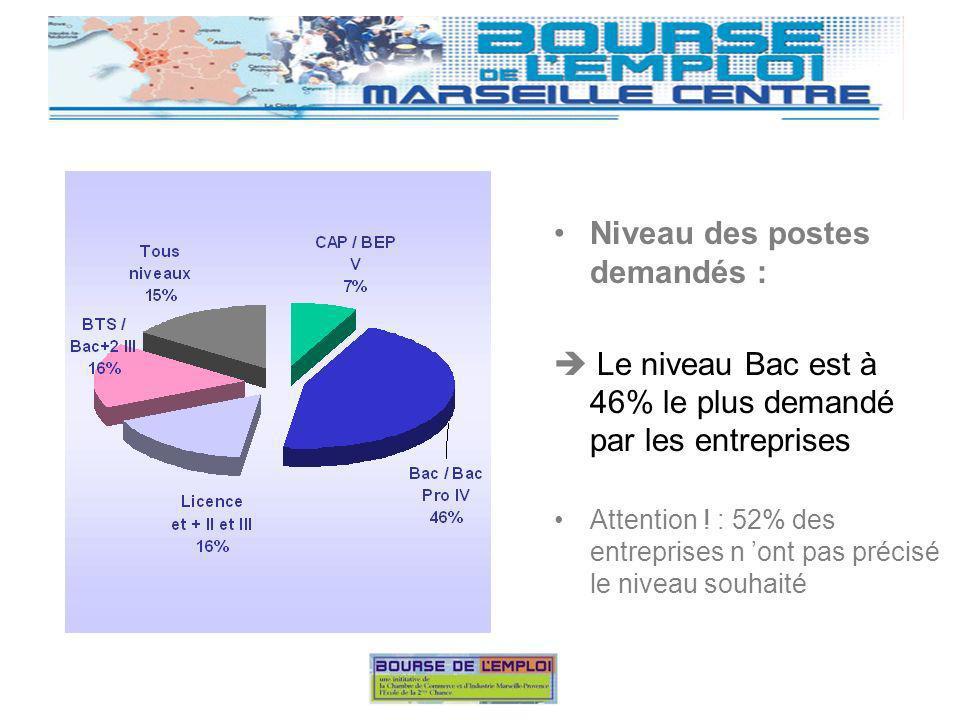 Niveau des postes demandés : Le niveau Bac est à 46% le plus demandé par les entreprises Attention .