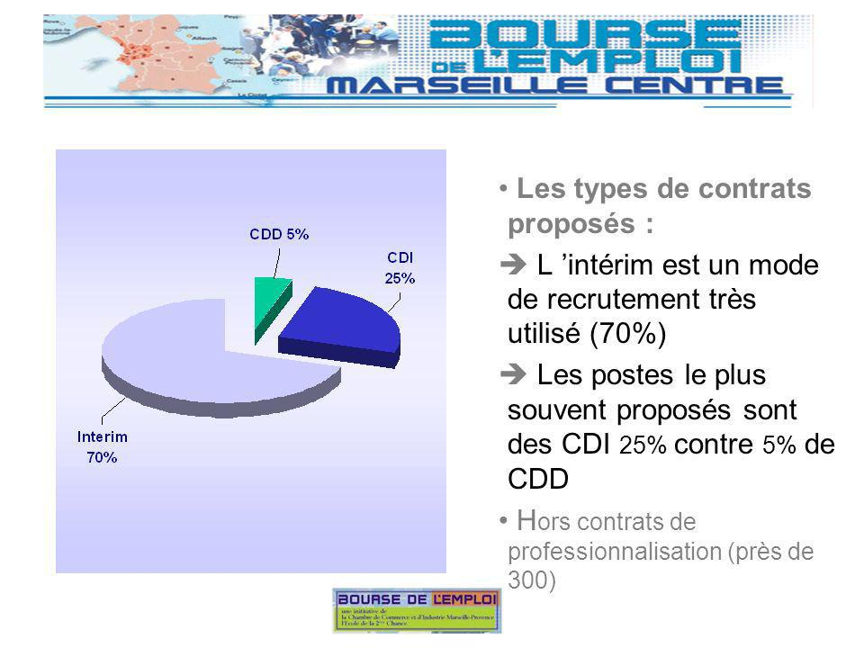 Les types de contrats proposés : 70% des postes sont à temps plein Attention .