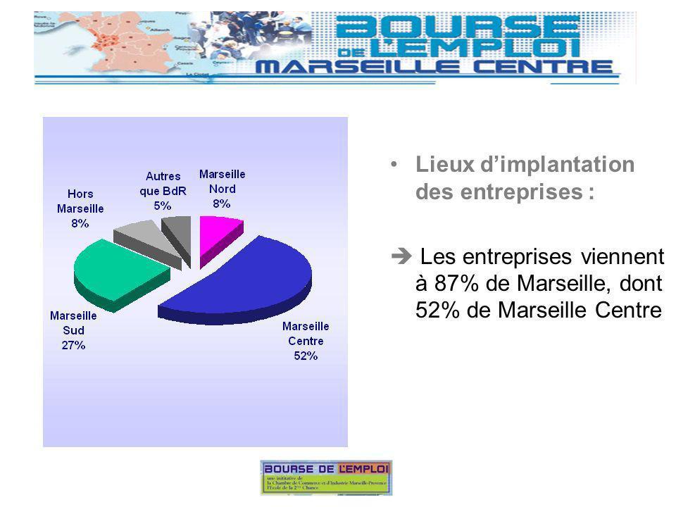 Lieux dimplantation des entreprises : Les entreprises viennent à 87% de Marseille, dont 52% de Marseille Centre