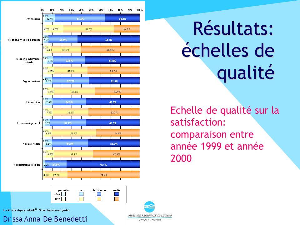 Lucerne, avril 2001 Résultats: échelles de qualité Dr.ssa Anna De Benedetti Echelle de qualité sur la satisfaction: comparaison entre année 1999 et année 2000