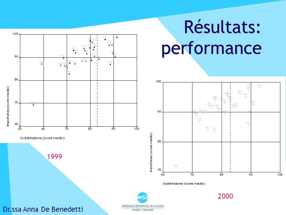 Lucerne, avril 2001 Résultats: performance Dr.ssa Anna De Benedetti 1999 2000