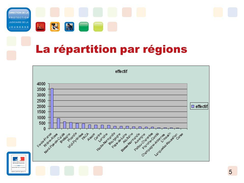 5 La répartition par régions