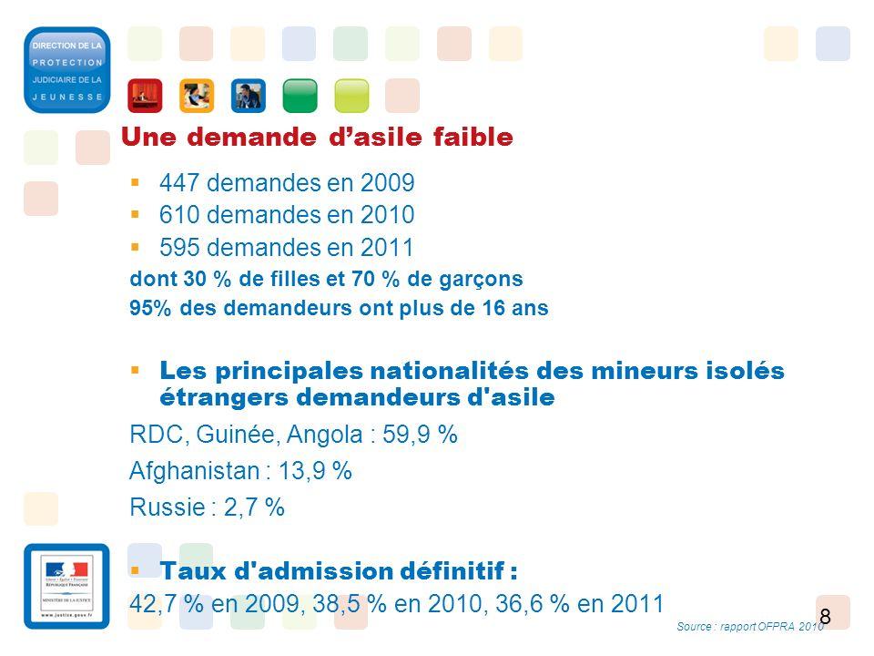8 Une demande dasile faible 447 demandes en 2009 610 demandes en 2010 595 demandes en 2011 dont 30 % de filles et 70 % de garçons 95% des demandeurs o