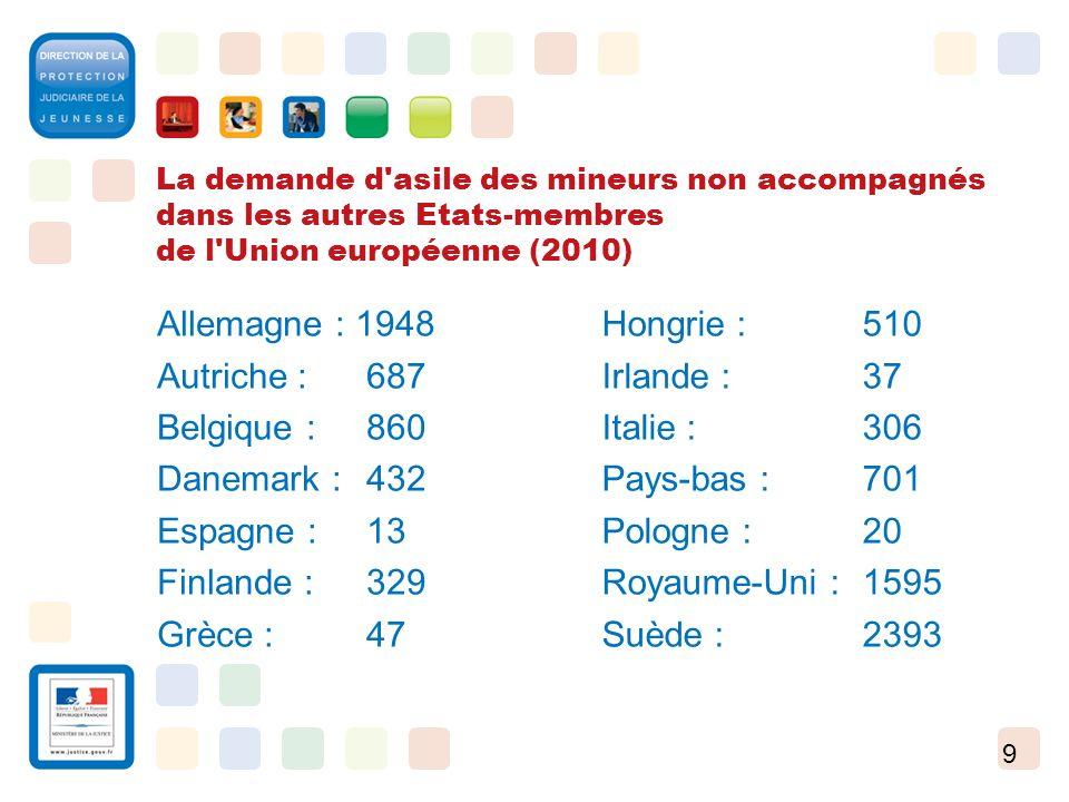 9 La demande d'asile des mineurs non accompagnés dans les autres Etats-membres de l'Union européenne (2010) Allemagne : 1948 Autriche : 687 Belgique :