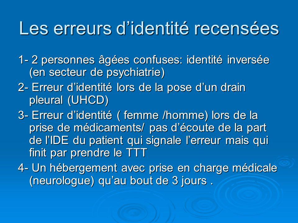 Les erreurs didentité recensées 1- 2 personnes âgées confuses: identité inversée (en secteur de psychiatrie) 2- Erreur didentité lors de la pose dun d