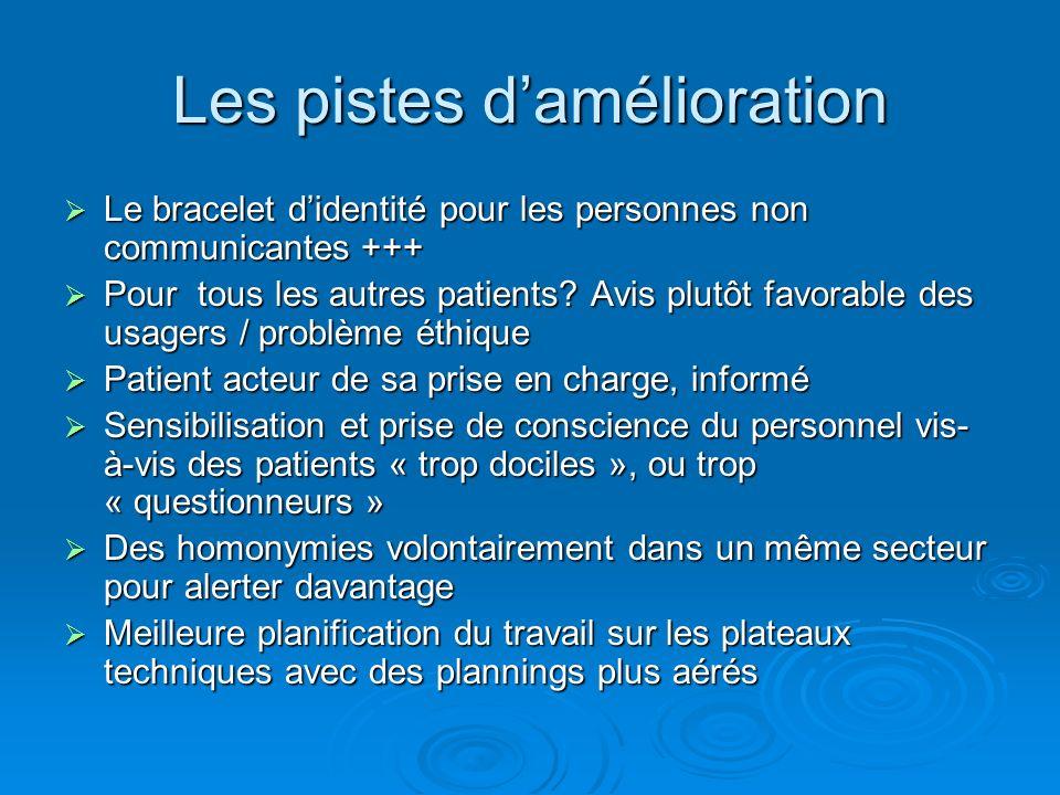 Les pistes damélioration Le bracelet didentité pour les personnes non communicantes +++ Le bracelet didentité pour les personnes non communicantes +++