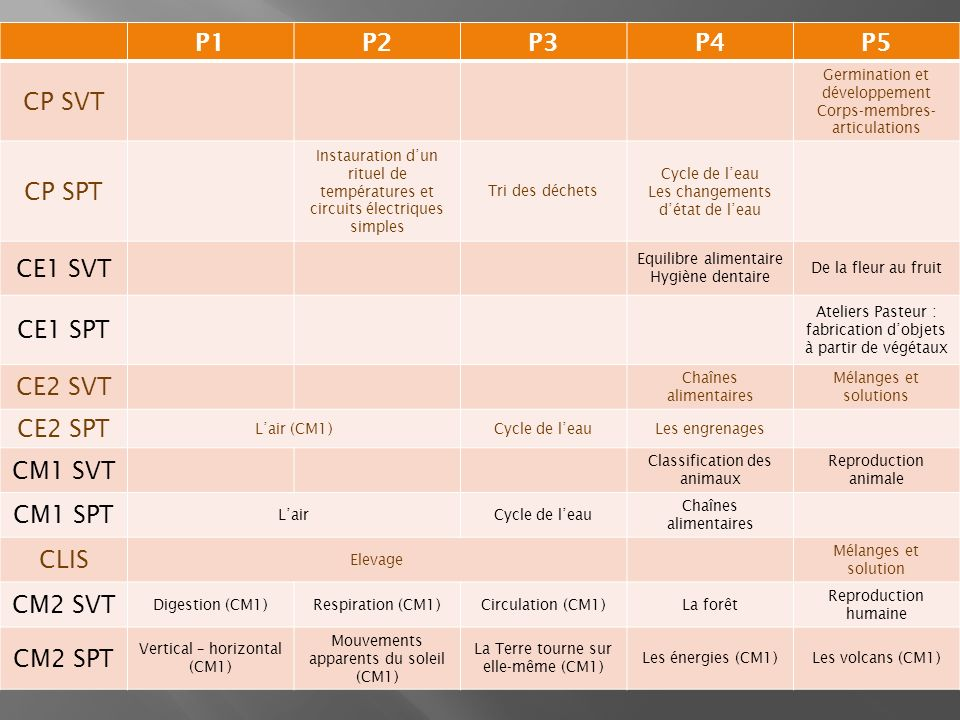 P1P2P3P4P5 CP SVT Germination et développement Corps-membres- articulations CP SPT Instauration dun rituel de températures et circuits électriques simples Tri des déchets Cycle de leau Les changements détat de leau CE1 SVT Equilibre alimentaire Hygiène dentaire De la fleur au fruit CE1 SPT Ateliers Pasteur : fabrication dobjets à partir de végétaux CE2 SVT Chaînes alimentaires Mélanges et solutions CE2 SPT Lair (CM1)Cycle de leauLes engrenages CM1 SVT Classification des animaux Reproduction animale CM1 SPT LairCycle de leau Chaînes alimentaires CLIS Elevage Mélanges et solution CM2 SVT Digestion (CM1)Respiration (CM1)Circulation (CM1)La forêt Reproduction humaine CM2 SPT Vertical – horizontal (CM1) Mouvements apparents du soleil (CM1) La Terre tourne sur elle-même (CM1) Les énergies (CM1)Les volcans (CM1)