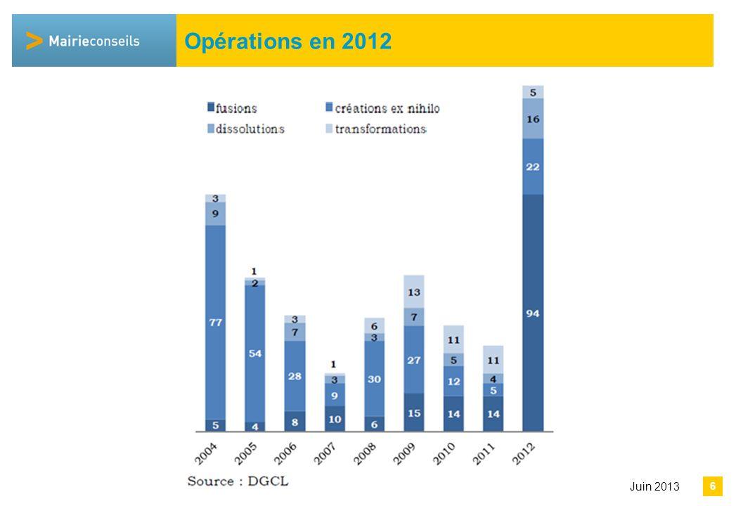Avril 2013 Fusions 2012 92 fusions en 2012 150 projets recensés en 2013 soit la moitié des fusions prévues par les schémas adoptés en 2011 (à compléter par les projets conduits hors SDCI dans les autres départements).