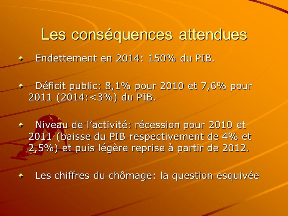 Les conséquences attendues Endettement en 2014: 150% du PIB. Endettement en 2014: 150% du PIB. Déficit public: 8,1% pour 2010 et 7,6% pour 2011 (2014: