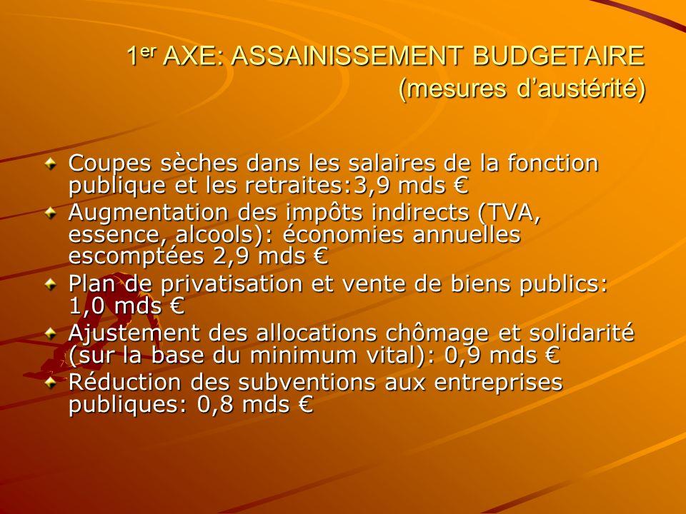 1 er AXE: ASSAINISSEMENT BUDGETAIRE (mesures daustérité) Coupes sèches dans les salaires de la fonction publique et les retraites:3,9 mds Coupes sèche