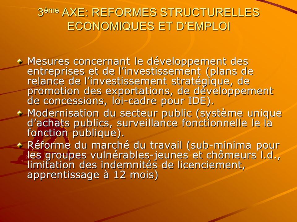 3 ème AXE: REFORMES STRUCTURELLES ECONOMIQUES ET DEMPLOI Mesures concernant le développement des entreprises et de linvestissement (plans de relance d