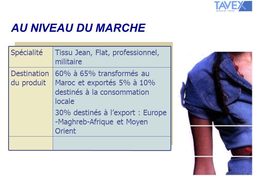 AU NIVEAU DU MARCHE 60% à 65% transformés au Maroc et exportés 5% à 10% destinés à la consommation locale 30% destinés à lexport : Europe -Maghreb-Afrique et Moyen Orient Destination du produit Tissu Jean, Flat, professionnel, militaire Spécialité