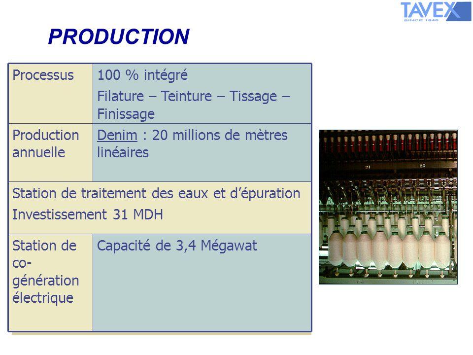 PRODUCTION 100 % intégré Filature – Teinture – Tissage – Finissage Processus Capacité de 3,4 MégawatStation de co- génération électrique Station de traitement des eaux et dépuration Investissement 31 MDH Denim : 20 millions de mètres linéaires Production annuelle