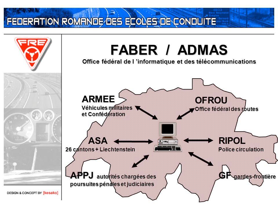 FABER / ADMAS Office fédéral de l informatique et des télécommunications ASA ASA 26 cantons + Liechtenstein OFROU Office fédéral des routes RIPOL Poli