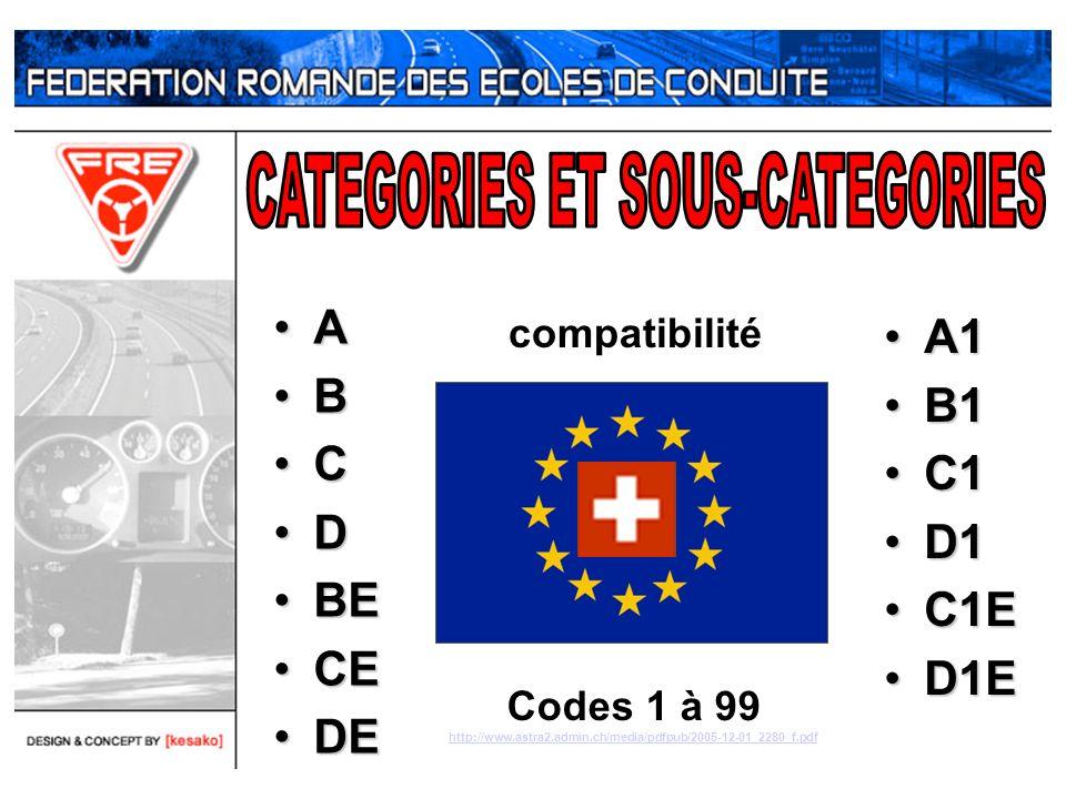 A B C D BEBE CECE DEDE A1A1 B1B1 C1C1 D1D1 C1EC1E D1ED1E compatibilité Codes 1 à 99 http://www.astra2.admin.ch/media/pdfpub/2005-12-01_2280_f.pdf