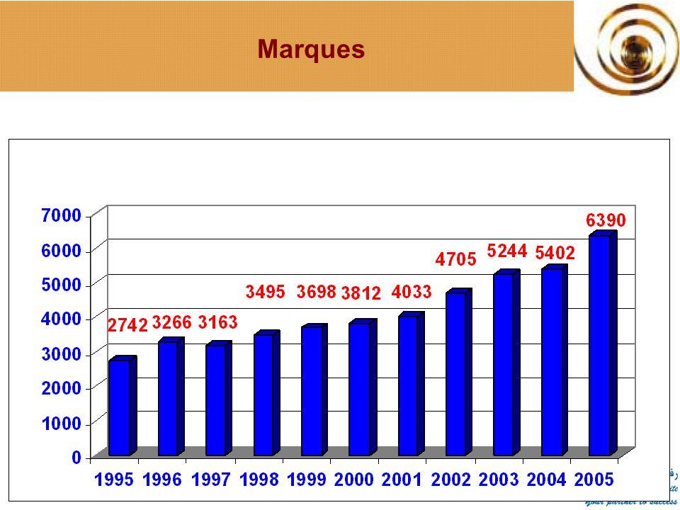 Journée Mondiale de PI 26 avril 2006 Marques