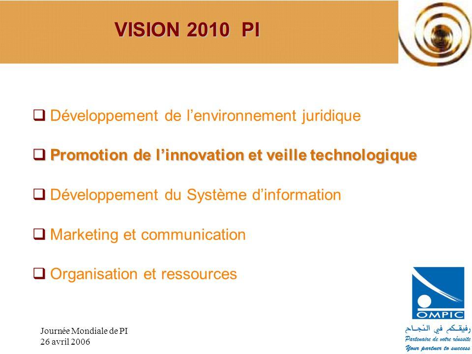 Journée Mondiale de PI 26 avril 2006 Développement de lenvironnement juridique Promotion de linnovation et veille technologique Promotion de linnovati