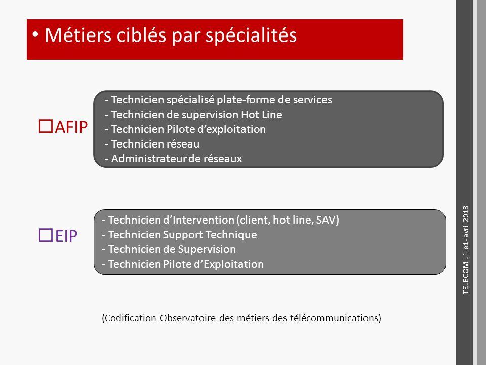 Métiers ciblés par spécialités TELECOM Lille1- avril 2013 AFIP EIP (Codification Observatoire des métiers des télécommunications) - Technicien spécial