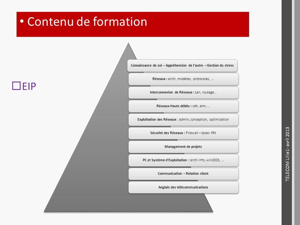 EIP Contenu de formation Connaissance de soi – Appréhension de lautre – Gestion du stressRéseaux : archi, modèles, protocoles, …Interconnexion de Rése