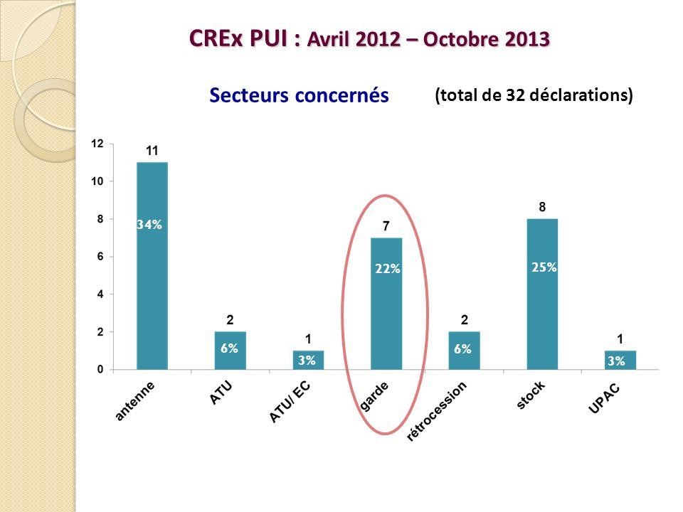 CREx PUI : Avril 2012 – Octobre 2013 (total de 32 déclarations) Secteurs concernés 34% 6% 3% 22% 6% 25% 3%
