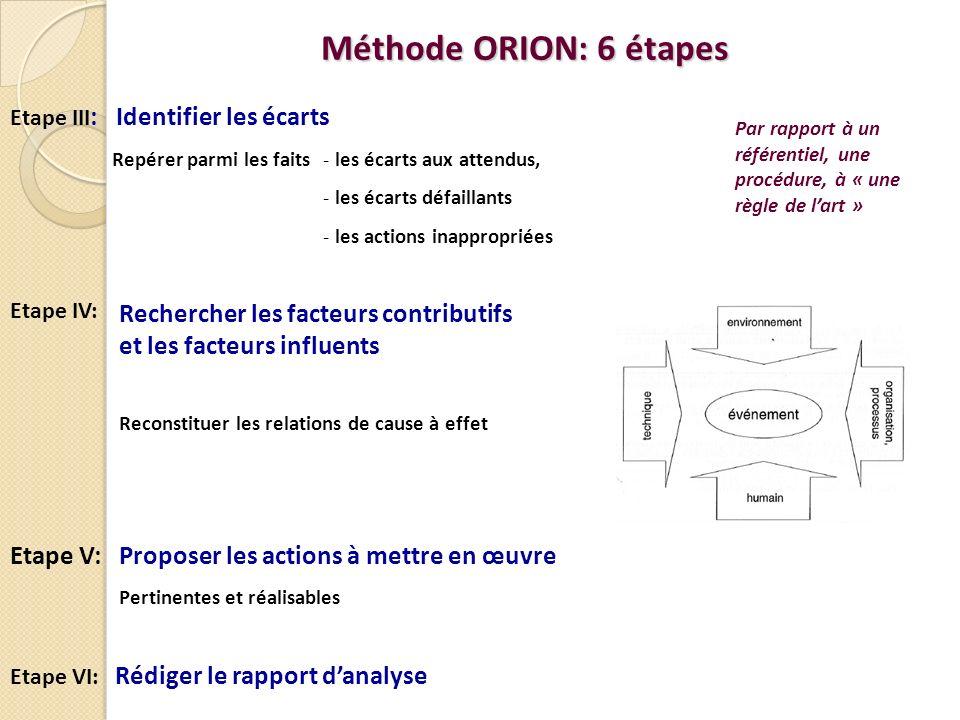 Méthode ORION: 6 étapes Etape III : Identifier les écarts Etape VI: Rédiger le rapport danalyse Repérer parmi les faits Par rapport à un référentiel, une procédure, à « une règle de lart » Rechercher les facteurs contributifs et les facteurs influents Etape IV: Reconstituer les relations de cause à effet Etape V: Proposer les actions à mettre en œuvre Pertinentes et réalisables - les écarts aux attendus, - les écarts défaillants - les actions inappropriées