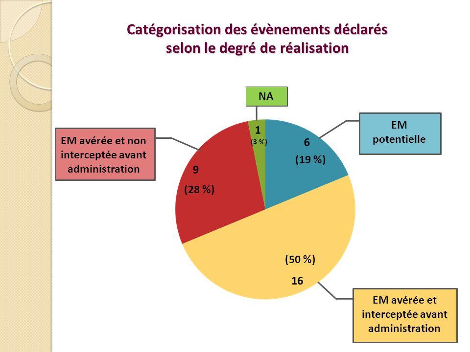Catégorisation des évènements déclarés selon le degré de réalisation (19 %) (50 %) (28 %) (3 %) EM avérée et interceptée avant administration EM potentielle EM avérée et non interceptée avant administration NA