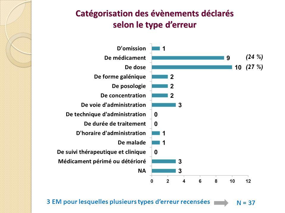 Catégorisation des évènements déclarés selon le type derreur 3 EM pour lesquelles plusieurs types derreur recensées N = 37 (27 %) (24 %)