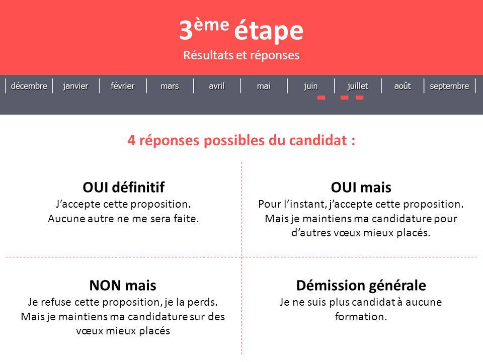 4 réponses possibles du candidat : 3 ème étape Résultats et réponses OUI définitif Jaccepte cette proposition. Aucune autre ne me sera faite. NON mais