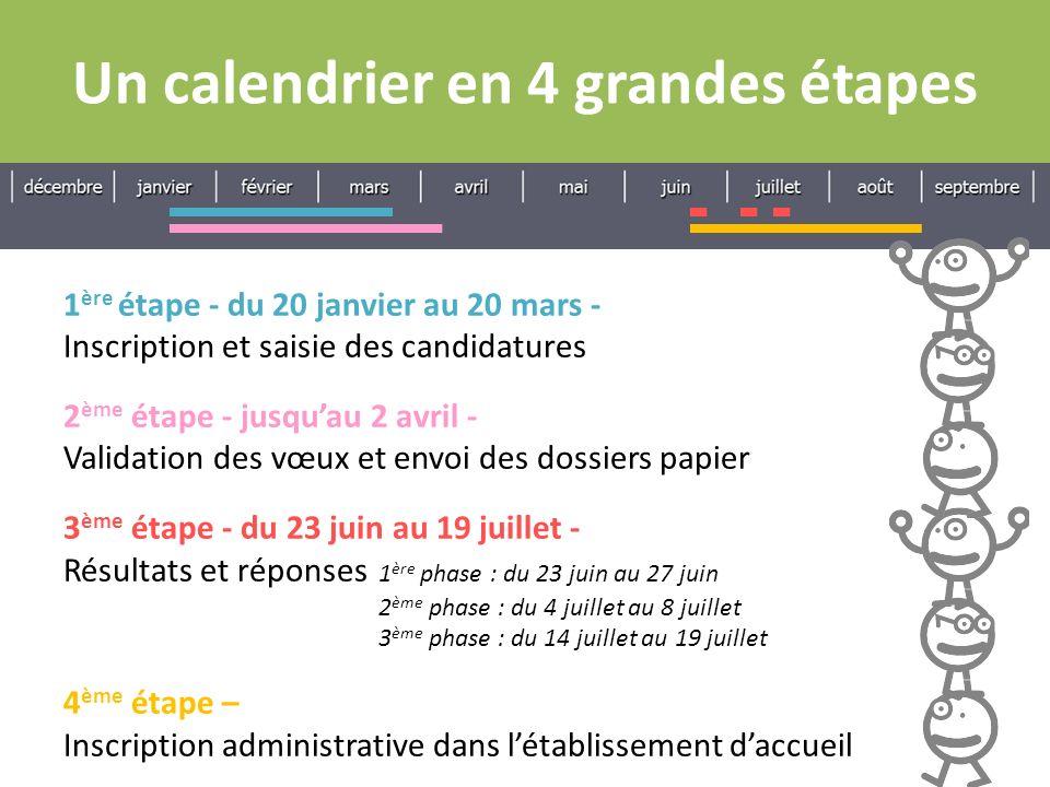 Un calendrier en 4 grandes étapes 1 ère étape - du 20 janvier au 20 mars - Inscription et saisie des candidatures 2 ème étape - jusquau 2 avril - Vali