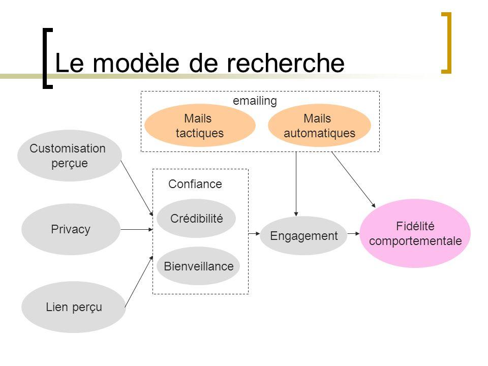 Le modèle de recherche Privacy Customisation perçue Lien perçu Crédibilité Bienveillance Engagement Fidélité comportementale Mails tactiques Mails aut