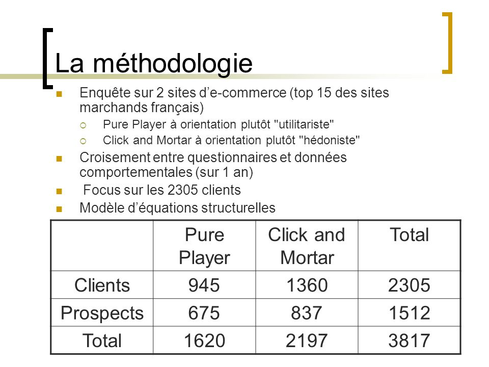 La méthodologie Enquête sur 2 sites de-commerce (top 15 des sites marchands français) Pure Player à orientation plutôt utilitariste Click and Mortar à orientation plutôt hédoniste Croisement entre questionnaires et données comportementales (sur 1 an) Focus sur les 2305 clients Modèle déquations structurelles Pure Player Click and Mortar Total Clients94513602305 Prospects6758371512 Total162021973817