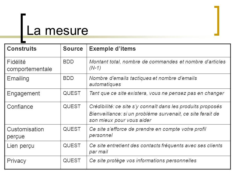 La mesure ConstruitsSourceExemple ditems Fidélité comportementale BDDMontant total, nombre de commandes et nombre darticles (N-1) Emailing BDDNombre d