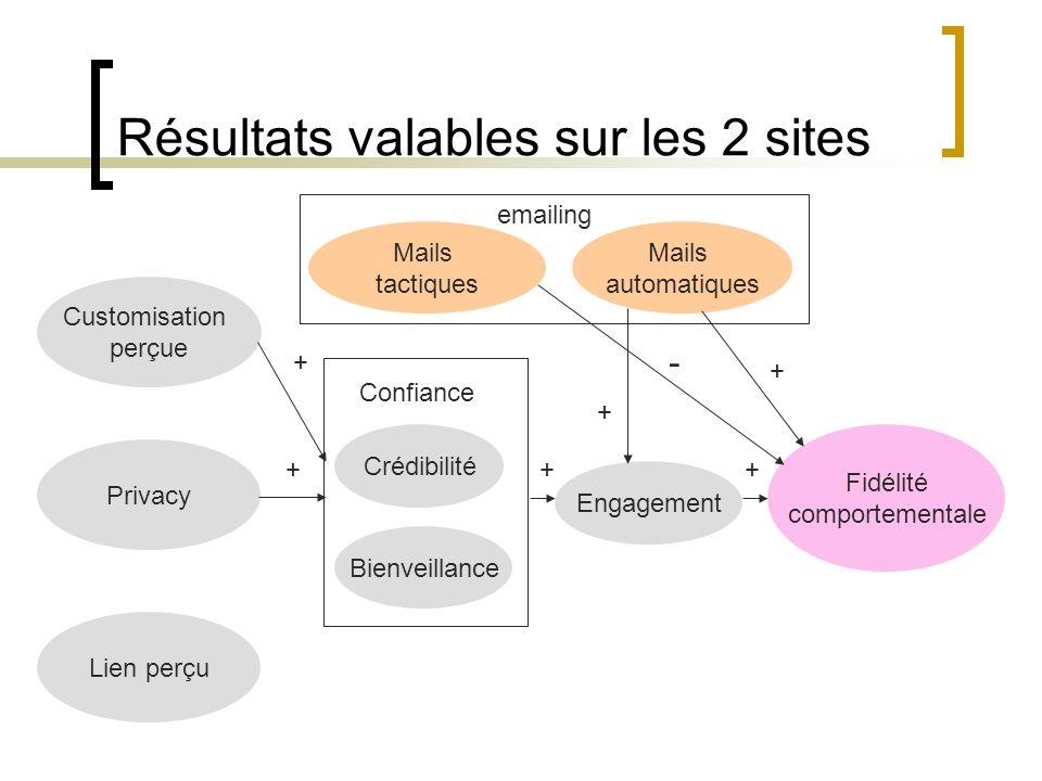 Résultats valables sur les 2 sites Customisation perçue Privacy Crédibilité Bienveillance Engagement Fidélité comportementale Mails tactiques Mails au