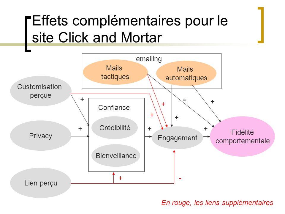 Effets complémentaires pour le site Click and Mortar Customisation perçue Privacy Crédibilité Bienveillance Engagement Fidélité comportementale Mails