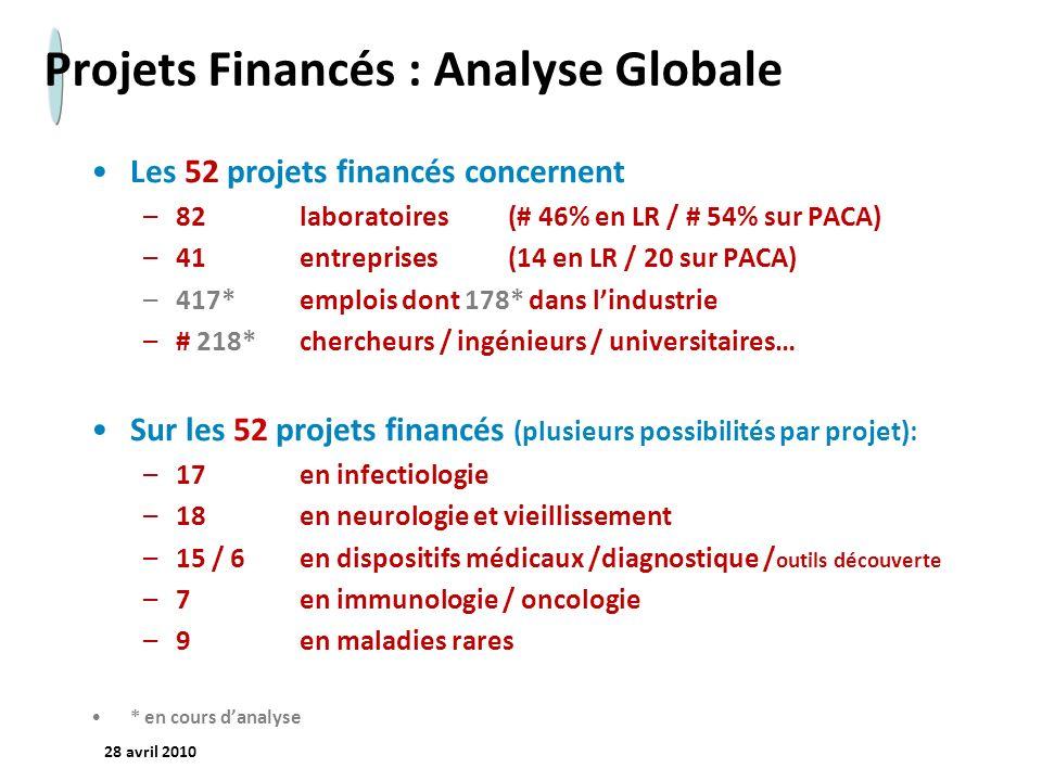 - 10 - 28 avril 2010 Projets Financés : Analyse Globale Les 52 projets financés concernent –82laboratoires (# 46% en LR / # 54% sur PACA) –41entrepris