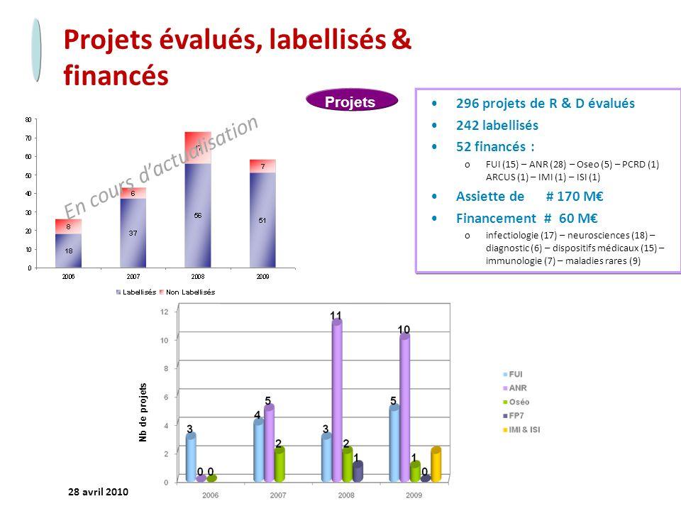 - 5 - 28 avril 2010 Projets évalués, labellisés & financés Nb de projets Projets 296 projets de R & D évalués 242 labellisés 52 financés : oFUI (15) – ANR (28) – Oseo (5) – PCRD (1) ARCUS (1) – IMI (1) – ISI (1) Assiette de # 170 M Financement # 60 M oinfectiologie (17) – neurosciences (18) – diagnostic (6) – dispositifs médicaux (15) – immunologie (7) – maladies rares (9) En cours dactualisation