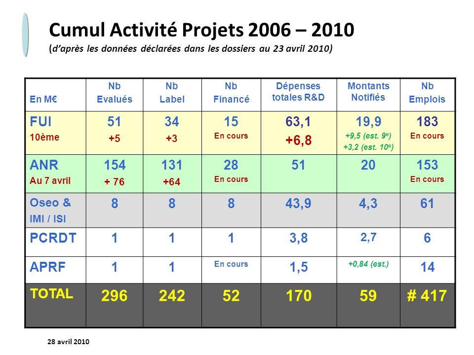 - 8 - 28 avril 2010 Cumul Activité Projets 2006 – 2010 (daprès les données déclarées dans les dossiers au 23 avril 2010) En M Nb Evalués Nb Label Nb Financé Dépenses totales R&D Montants Notifiés Nb Emplois FUI 10ème 51 +5 34 +3 15 En cours 63,1 +6,8 19,9 +9,5 (est.