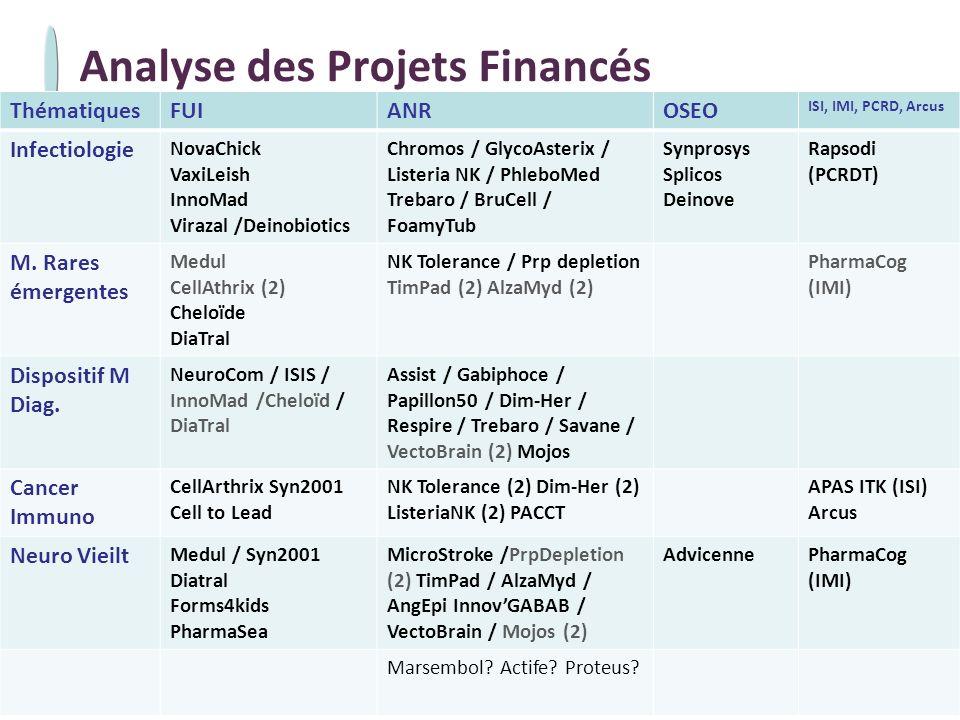 - 10 - 28 avril 2010 Projets Financés : Analyse Globale Les 52 projets financés concernent –82laboratoires (# 46% en LR / # 54% sur PACA) –41entreprises (14 en LR / 20 sur PACA) –417*emplois dont 178* dans lindustrie –# 218* chercheurs / ingénieurs / universitaires… Sur les 52 projets financés (plusieurs possibilités par projet): –17en infectiologie –18en neurologie et vieillissement –15 / 6en dispositifs médicaux /diagnostique / outils découverte –7 en immunologie / oncologie –9en maladies rares * en cours danalyse
