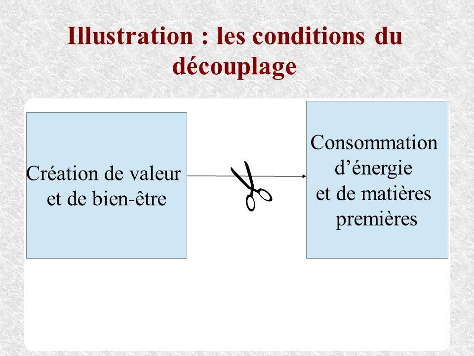Illustration : les conditions du découplage Création de valeur et de bien-être Consommation dénergie et de matières premières